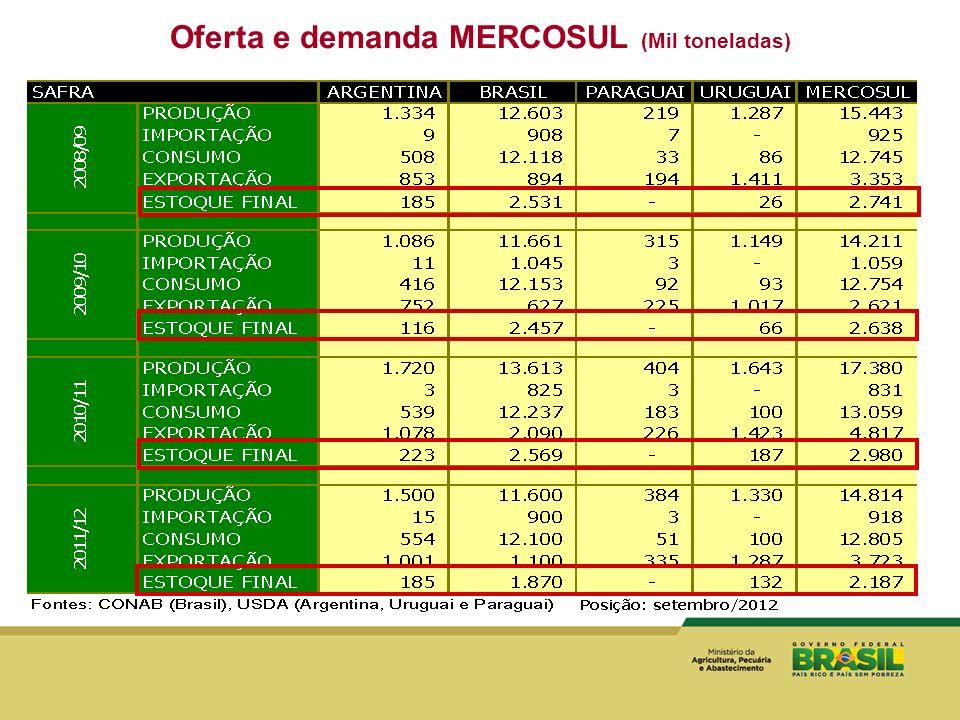 46 Matéria- Prima (Cereais) Co-produtos Conceito do Projeto Conceito do Projeto Co-produtos - Etanol Produtos - WDGS / DDGS Co-produtos CO 2 - CO 2 CARBONATADOS; REFRIGERANTES, BEBIDAS; INDÚSTRIA METALÚRGICA; TÚNEIS DE REFRIGERAÇÃO; BIO- COMBUSTÍVEL ALGAS