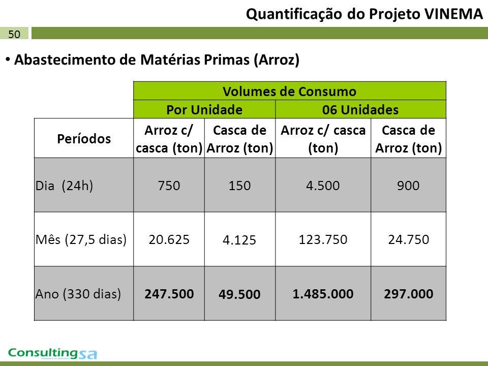 50 Quantificação do Projeto VINEMA Abastecimento de Matérias Primas (Arroz) Volumes de Consumo Por Unidade06 Unidades Períodos Arroz c/ casca (ton) Ca