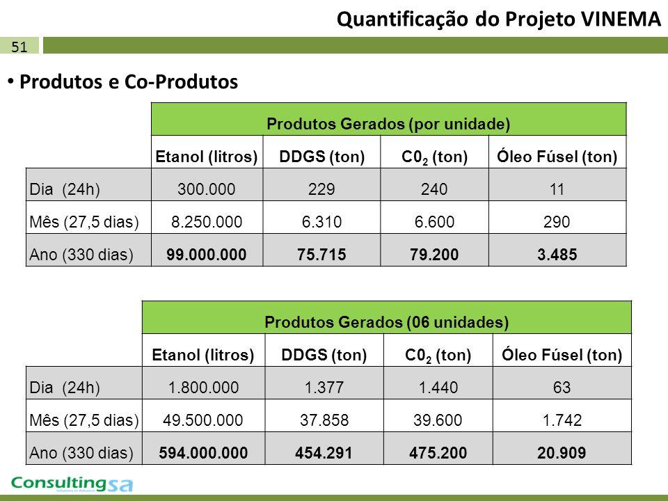 51 Quantificação do Projeto VINEMA Produtos e Co-Produtos Produtos Gerados (por unidade) Etanol (litros)DDGS (ton)C0 2 (ton)Óleo Fúsel (ton) Dia (24h)