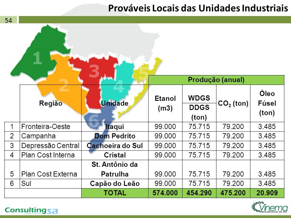 54 Prováveis Locais das Unidades Industriais Produção (anual) RegiãoUnidade Etanol (m3) WDGS CO 2 (ton) Óleo Fúsel (ton) DDGS (ton) 1Fronteira-OesteIt