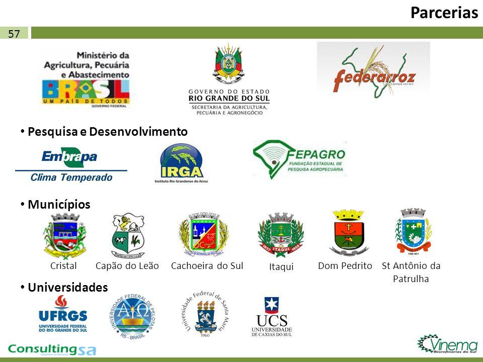 57 Parcerias Pesquisa e Desenvolvimento Municípios CristalCapão do LeãoCachoeira do Sul Itaqui St Antônio da Patrulha Dom Pedrito Universidades