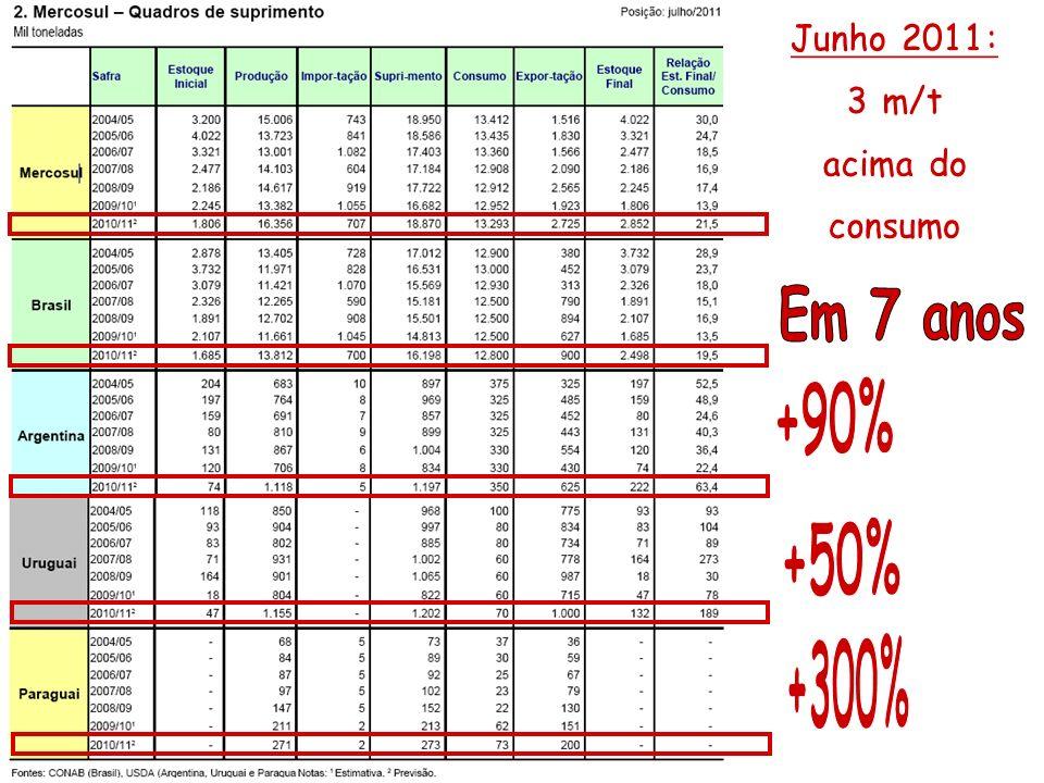 37 Problemas do Arroz Alta Produtividade da Lavoura Arrozeira + Aumento das Áreas Cultivadas + Importação dos Países do Mercosul + Demanda Estabilizada do Consumo Interno + Falta de Usos Alternativos = Baixa Remuneração pelo Arroz