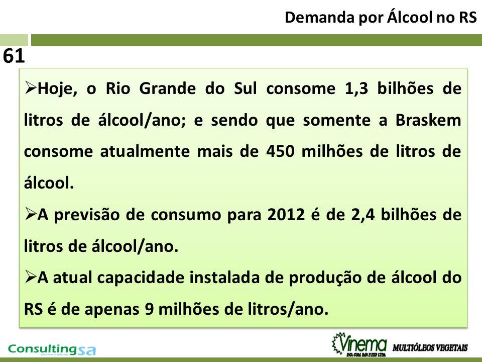 61 Demanda por Álcool no RS Hoje, o Rio Grande do Sul consome 1,3 bilhões de litros de álcool/ano; e sendo que somente a Braskem consome atualmente ma