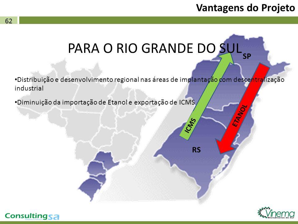 62 Vantagens do Projeto PARA O RIO GRANDE DO SUL Distribuição e desenvolvimento regional nas áreas de implantação com descentralização industrial Dimi