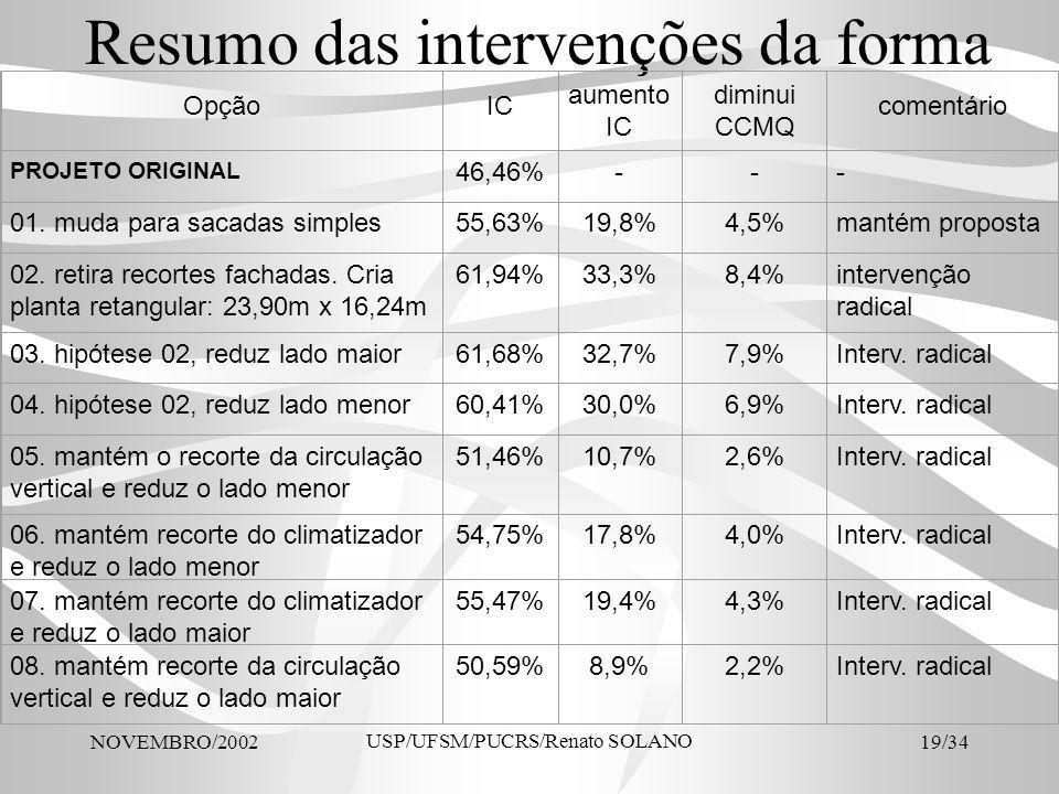 NOVEMBRO/2002 USP/UFSM/PUCRS/Renato SOLANO 19/34 Resumo das intervenções da forma OpçãoIC aumento IC diminui CCMQ comentário PROJETO ORIGINAL 46,46%--