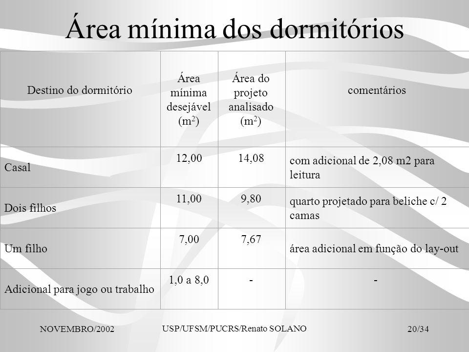 NOVEMBRO/2002 USP/UFSM/PUCRS/Renato SOLANO 20/34 Área mínima dos dormitórios Destino do dormitório Área mínima desejável (m 2 ) Área do projeto analis