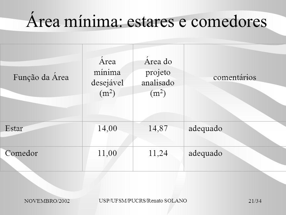 NOVEMBRO/2002 USP/UFSM/PUCRS/Renato SOLANO 21/34 Área mínima: estares e comedores Função da Área Área mínima desejável (m 2 ) Área do projeto analisad