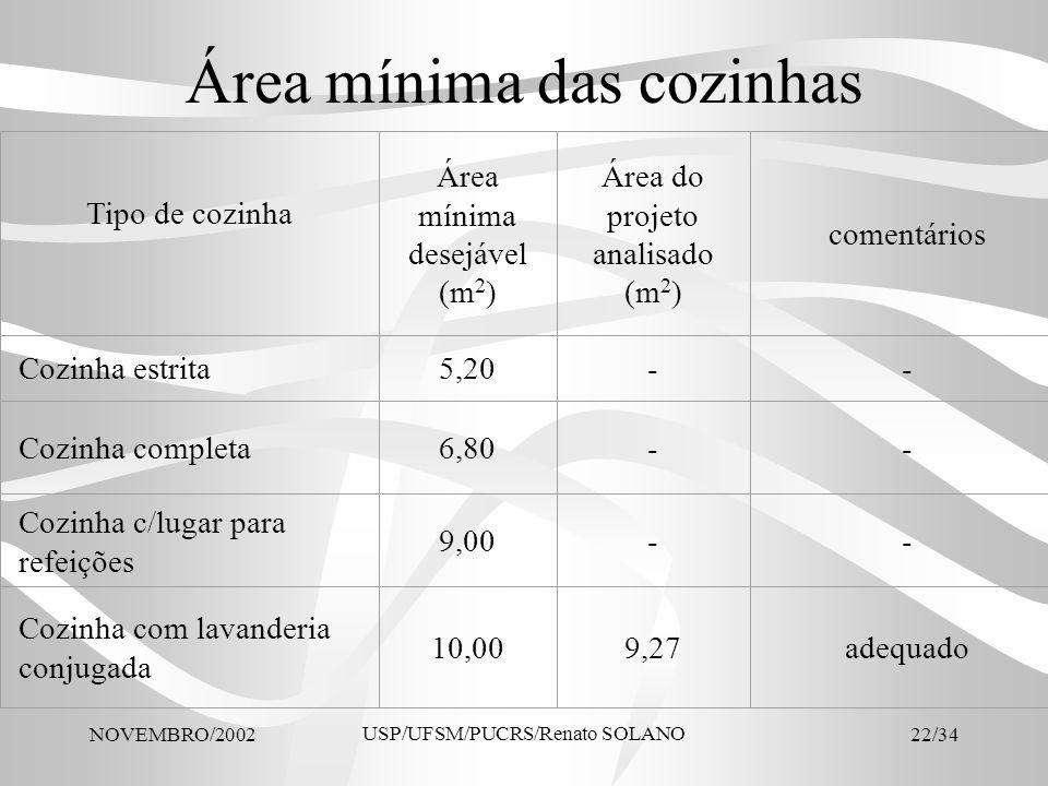 NOVEMBRO/2002 USP/UFSM/PUCRS/Renato SOLANO 22/34 Área mínima das cozinhas Tipo de cozinha Área mínima desejável (m 2 ) Área do projeto analisado (m 2