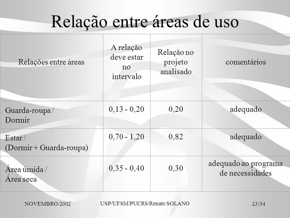 NOVEMBRO/2002 USP/UFSM/PUCRS/Renato SOLANO 23/34 Relação entre áreas de uso Relações entre áreas A relação deve estar no intervalo Relação no projeto
