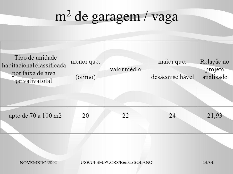NOVEMBRO/2002 USP/UFSM/PUCRS/Renato SOLANO 24/34 m 2 de garagem / vaga Tipo de unidade habitacional classificada por faixa de área privativa total men