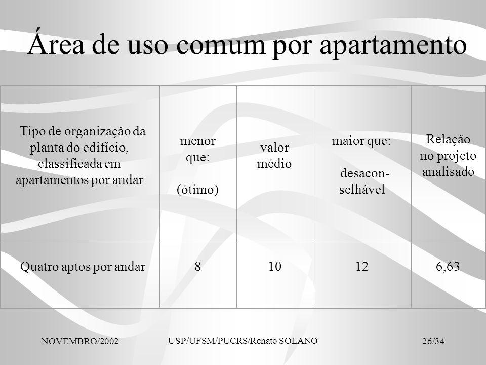 NOVEMBRO/2002 USP/UFSM/PUCRS/Renato SOLANO 26/34 Área de uso comum por apartamento Tipo de organização da planta do edifício, classificada em apartame