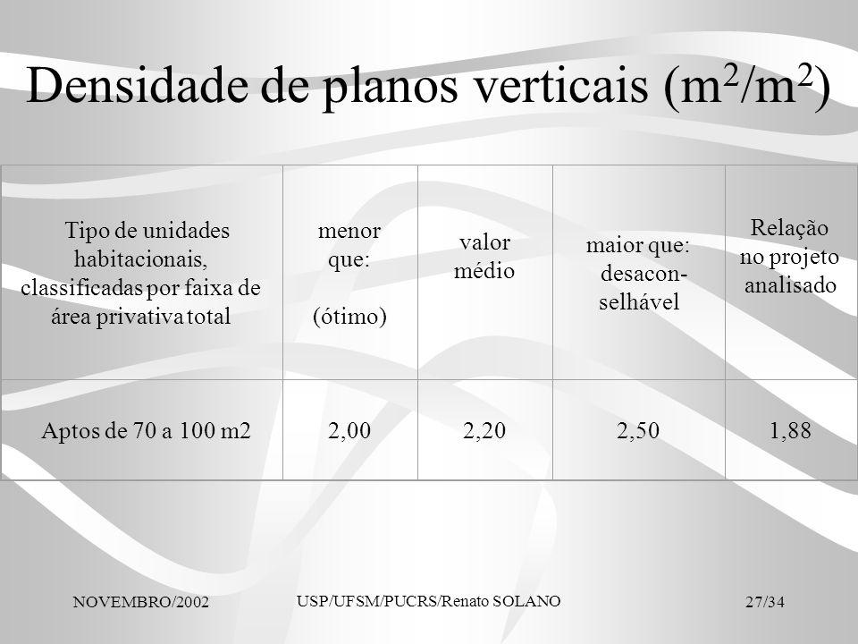 NOVEMBRO/2002 USP/UFSM/PUCRS/Renato SOLANO 27/34 Densidade de planos verticais (m 2 /m 2 ) Tipo de unidades habitacionais, classificadas por faixa de