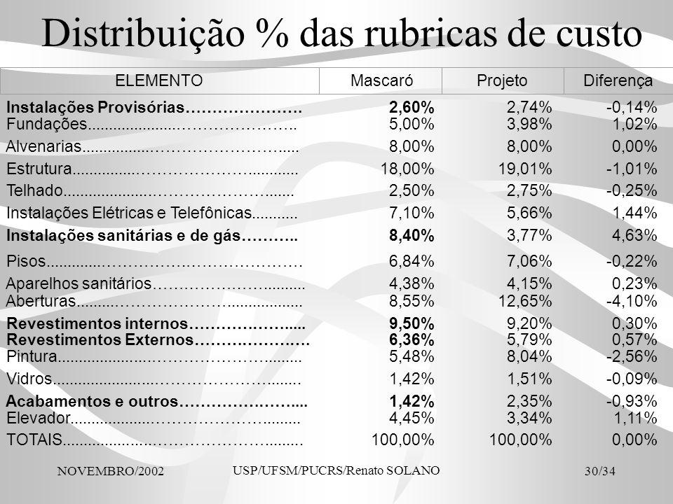 NOVEMBRO/2002 USP/UFSM/PUCRS/Renato SOLANO 30/34 Distribuição % das rubricas de custo Instalações Provisórias………………….2,60%2,74%-0,14% Fundações.......