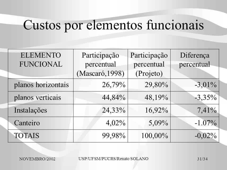 NOVEMBRO/2002 USP/UFSM/PUCRS/Renato SOLANO 31/34 Custos por elementos funcionais ELEMENTO FUNCIONAL Participação percentual (Mascaró,1998) Participaçã