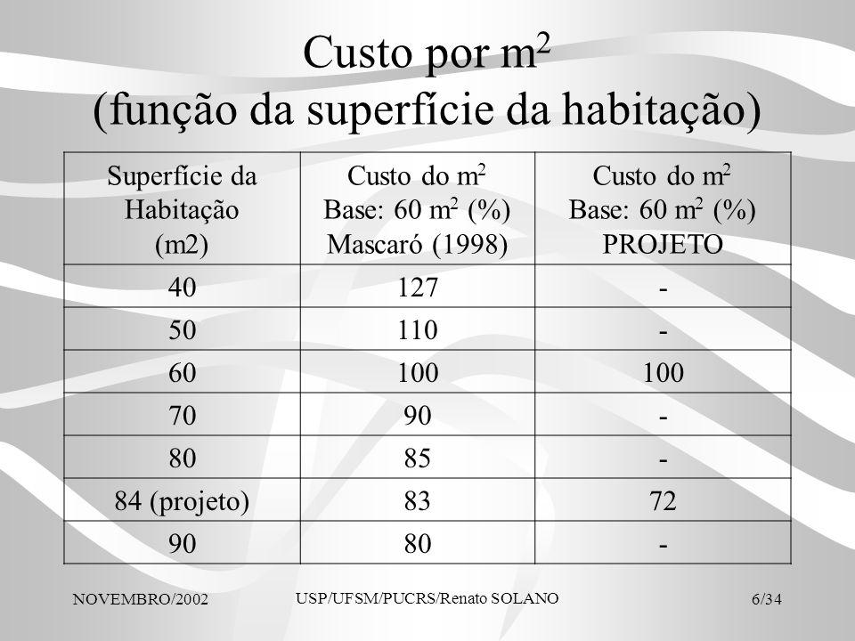 NOVEMBRO/2002 USP/UFSM/PUCRS/Renato SOLANO 7/34 Custo de construção (função da superfície da habitação) Superfície (m2) Custo de construção Base: 60 m 2 (%) Mascaró (1998) Custo de construção Base: 60 m2 (%) PROJETO 4085- 5092- 60100 70105- 80113- 84(projeto)110121 90120-