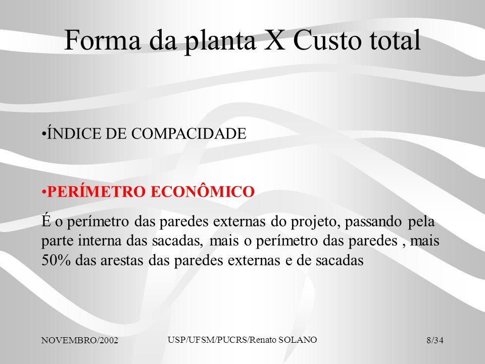 NOVEMBRO/2002 USP/UFSM/PUCRS/Renato SOLANO 29/34 Cálculo do Custo Total Área total real, Mascaró (1998, pg.138)11.300,83m2m2 Área equivalente total, Mascaró (1998, pg.138)10.040,82m2m2 Custo por m2, Mascaró (1998, Tab.