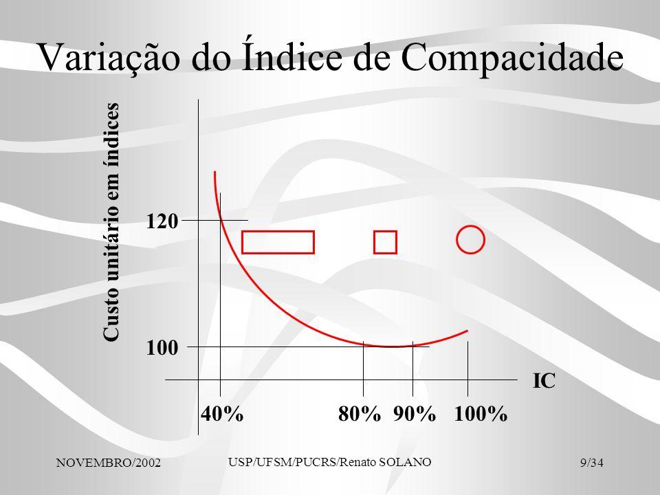 NOVEMBRO/2002 USP/UFSM/PUCRS/Renato SOLANO 30/34 Distribuição % das rubricas de custo Instalações Provisórias………………….2,60%2,74%-0,14% Fundações.....................…………………..5,00%3,98%1,02% Alvenarias................…………………….....8,00% 0,00% Estrutura...............…………………............18,00%19,01%-1,01% Telhado.....................………………….......2,50%2,75%-0,25% Instalações Elétricas e Telefônicas...........7,10%5,66%1,44% Instalações sanitárias e de gás………..8,40%3,77%4,63% Pisos.............…………….………………….6,84%7,06%-0,22% Aparelhos sanitários…………………..........4,38%4,15%0,23% Aberturas.........…………………..................8,55%12,65%-4,10% Revestimentos internos……………….....9,50%9,20%0,30% Revestimentos Externos………………….6,36%5,79%0,57% Pintura......................………………….........5,48%8,04%-2,56% Vidros........................…………………........1,42%1,51%-0,09% Acabamentos e outros…………………....1,42%2,35%-0,93% Elevador...................………………….........4,45%3,34%1,11% TOTAIS.....................………………….........100,00% 0,00% ELEMENTO MascaróProjetoDiferença