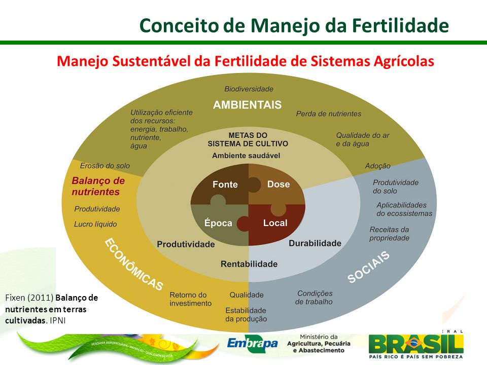 Manejo Sustentável da Fertilidade de Sistemas Agrícolas Fixen (2011) Balanço de nutrientes em terras cultivadas. IPNI Conceito de Manejo da Fertilidad
