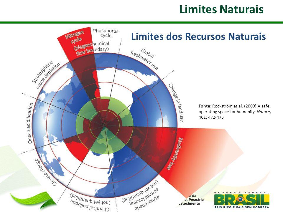 Limites Naturais Fonte: Rockström et al. (2009) A safe operating space for humanity. Nature, 461: 472-475 Limites dos Recursos Naturais
