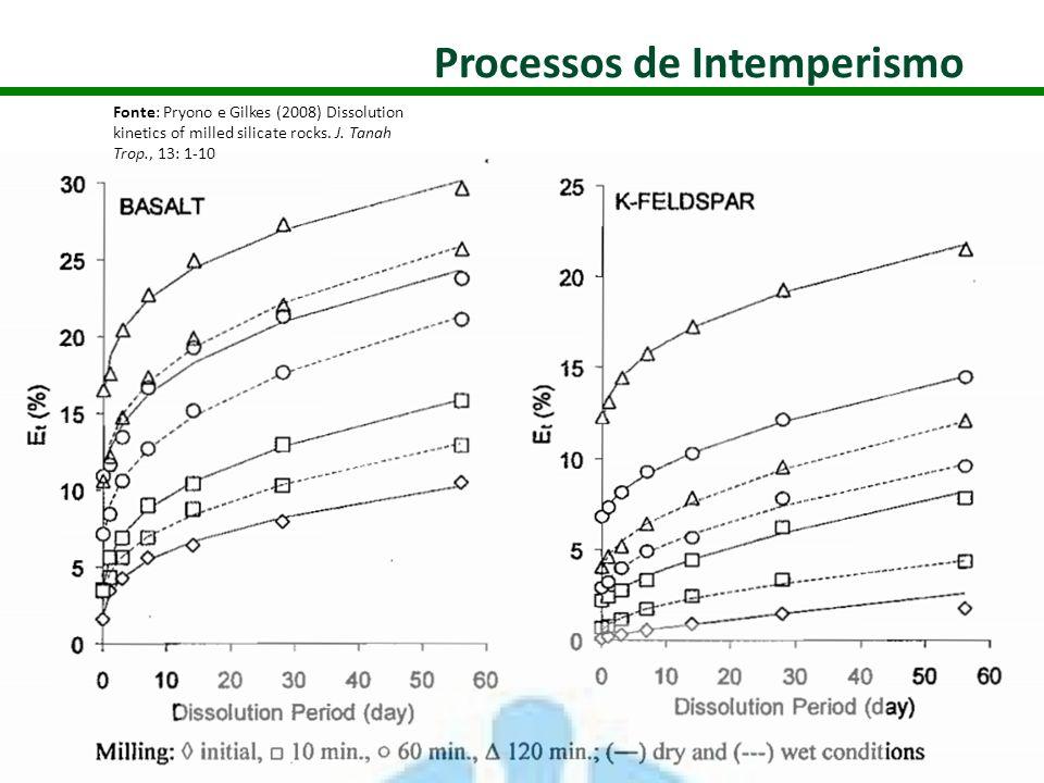 Fonte: Pryono e Gilkes (2008) Dissolution kinetics of milled silicate rocks. J. Tanah Trop., 13: 1-10
