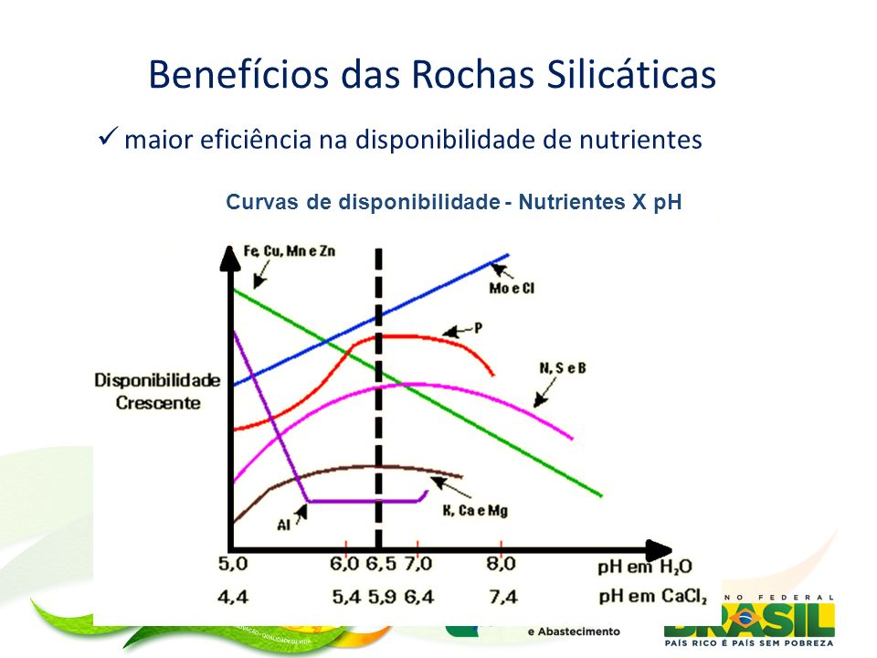 maior eficiência na disponibilidade de nutrientes Curvas de disponibilidade - Nutrientes X pH Benefícios das Rochas Silicáticas