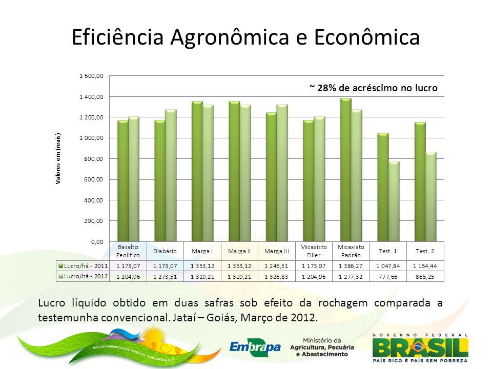 Lucro líquido obtido em duas safras sob efeito da rochagem comparada a testemunha convencional. Jataí – Goiás, Março de 2012. ~ 28% de acréscimo no lu