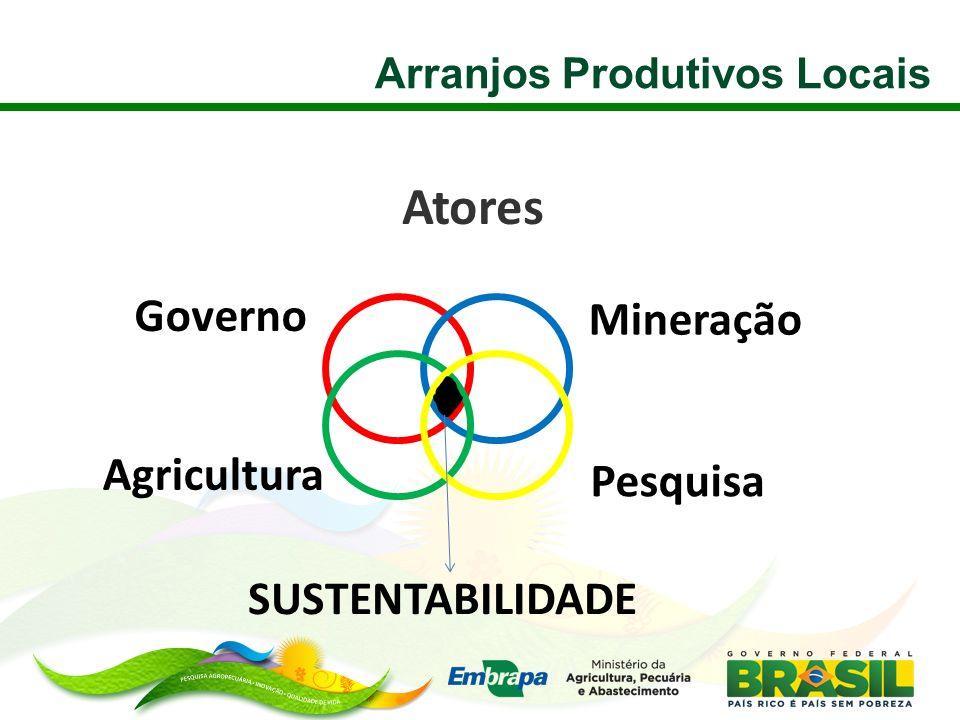 Atores Arranjos Produtivos Locais Agricultura Mineração Pesquisa Governo SUSTENTABILIDADE