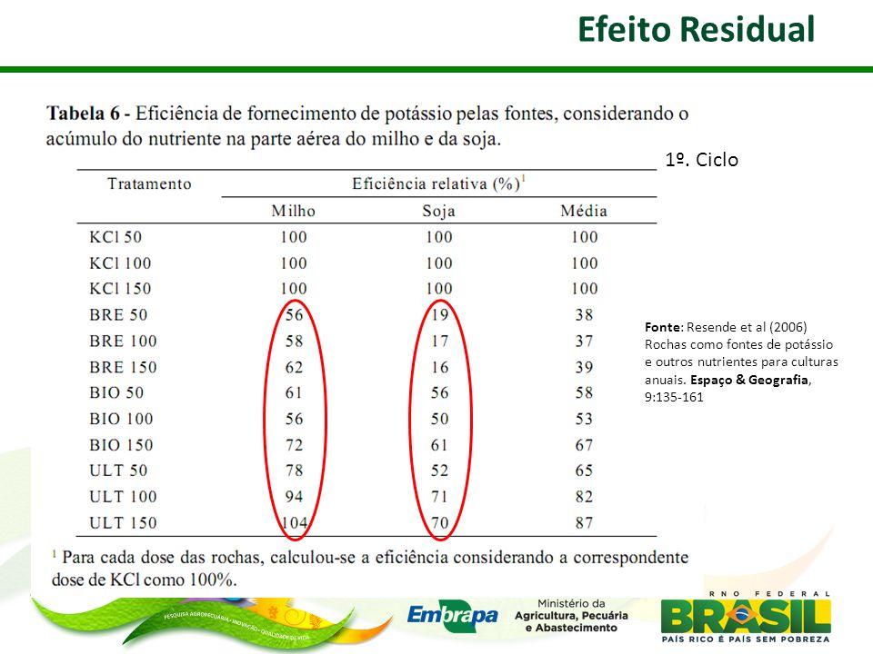 Efeito Residual Fonte: Resende et al (2006) Rochas como fontes de potássio e outros nutrientes para culturas anuais. Espaço & Geografia, 9:135-161 1º.