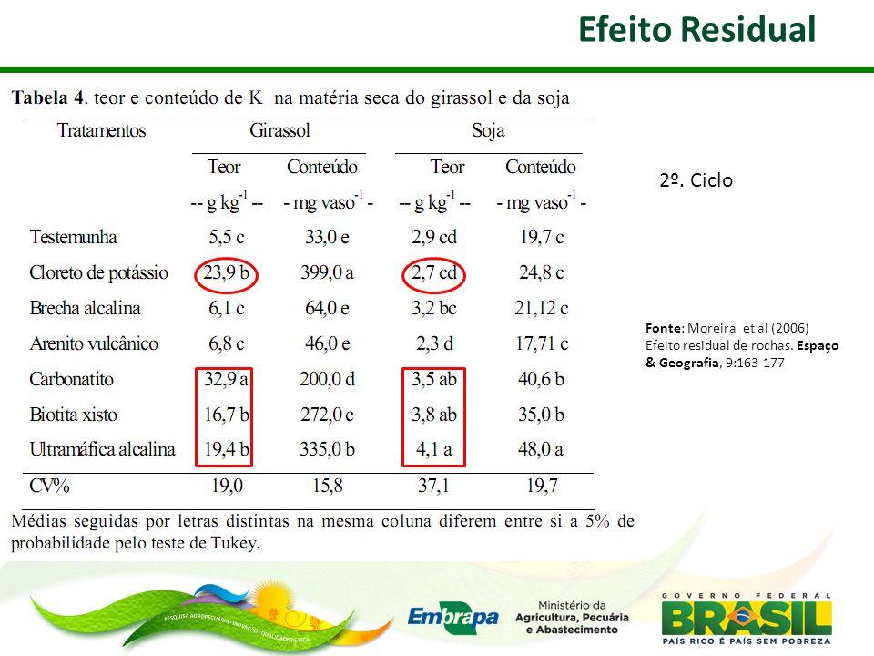 Efeito Residual Fonte: Moreira et al (2006) Efeito residual de rochas. Espaço & Geografia, 9:163-177 2º. Ciclo