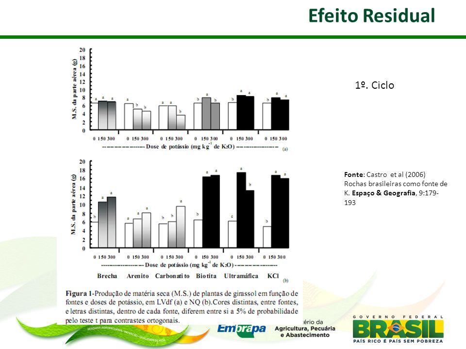 Efeito Residual Fonte: Castro et al (2006) Rochas brasileiras como fonte de K. Espaço & Geografia, 9:179- 193 1º. Ciclo