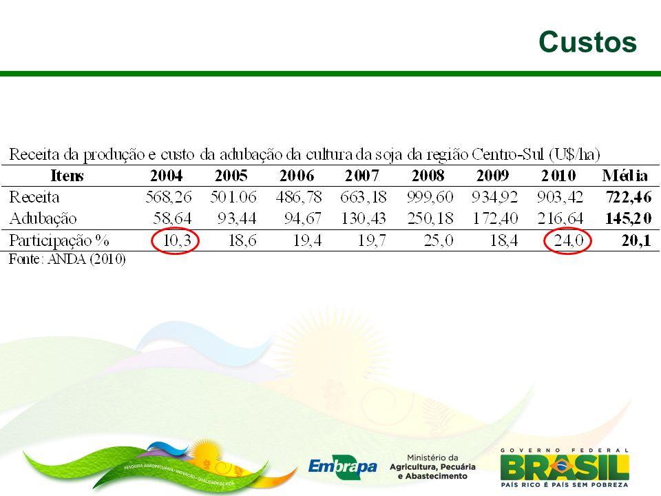 Custo Energético MJ kg -1 Equivalência = 100 kg do nutriente (MJ kg -1 ) Rocha0,0350-200 SSP9900 STP121200 KCl7700 TermoP9900 Adaptado de Tzilivakis et al (2005)