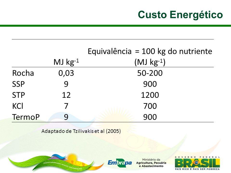 Custo Energético MJ kg -1 Equivalência = 100 kg do nutriente (MJ kg -1 ) Rocha0,0350-200 SSP9900 STP121200 KCl7700 TermoP9900 Adaptado de Tzilivakis e