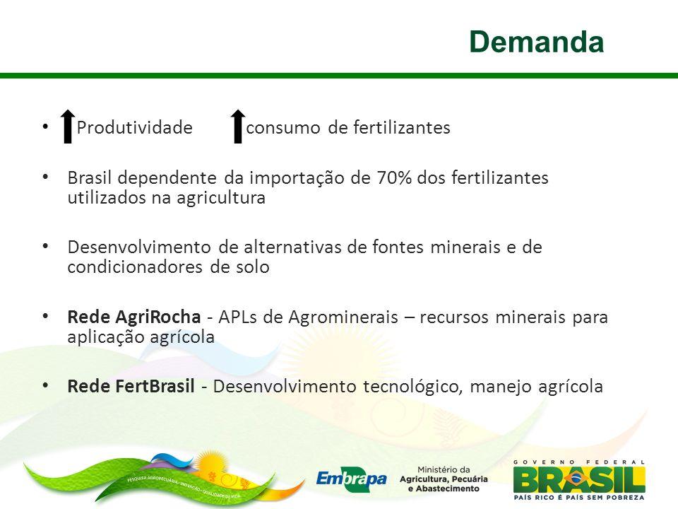 Demanda Produtividade consumo de fertilizantes Brasil dependente da importação de 70% dos fertilizantes utilizados na agricultura Desenvolvimento de a