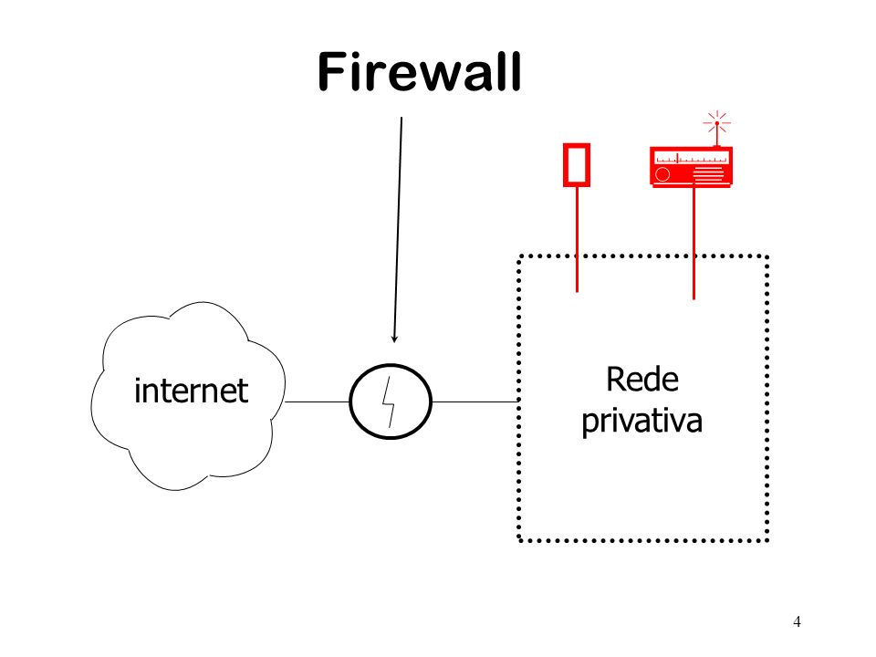 4 Firewall Rede privativa internet