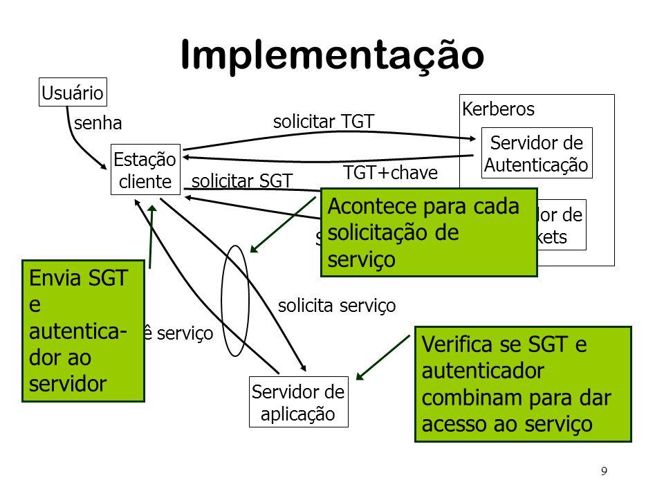9 Implementação Estação cliente Servidor de Autenticação Servidor de Tickets Kerberos Servidor de aplicação solicitar TGT TGT+chave solicitar SGT SGT+chave solicita serviço provê serviço senha Usuário Envia SGT e autentica- dor ao servidor Verifica se SGT e autenticador combinam para dar acesso ao serviço Acontece para cada solicitação de serviço