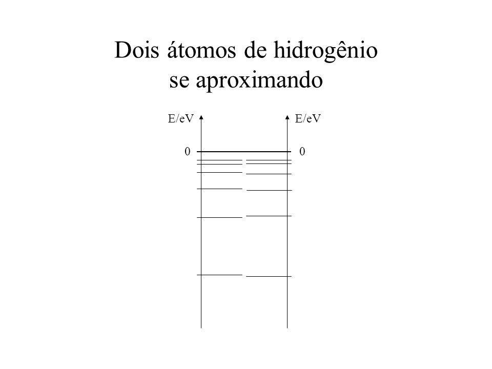 Dois átomos de hidrogênio ficando juntos E/eV 0 0