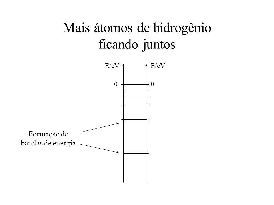 Mais átomos de hidrogênio ficando juntos E/eV 0 0 Formação de bandas de energia