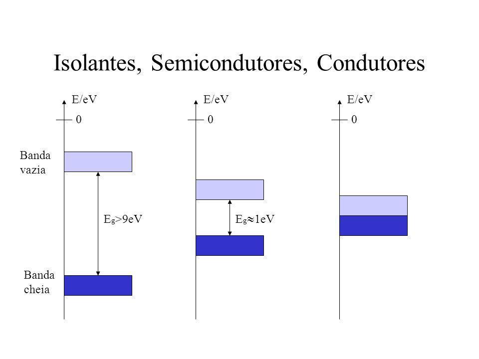 Isolantes, Semicondutores, Condutores 0 E/eV E g >9eV 0 E/eV E g 1eV 0 E/eV Banda vazia Banda cheia