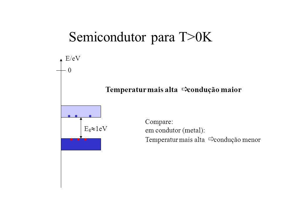Semicondutor para T>0K 0 E/eV E g 1eV Temperatur mais alta condução maior Compare: em condutor (metal): Temperatur mais alta condução menor