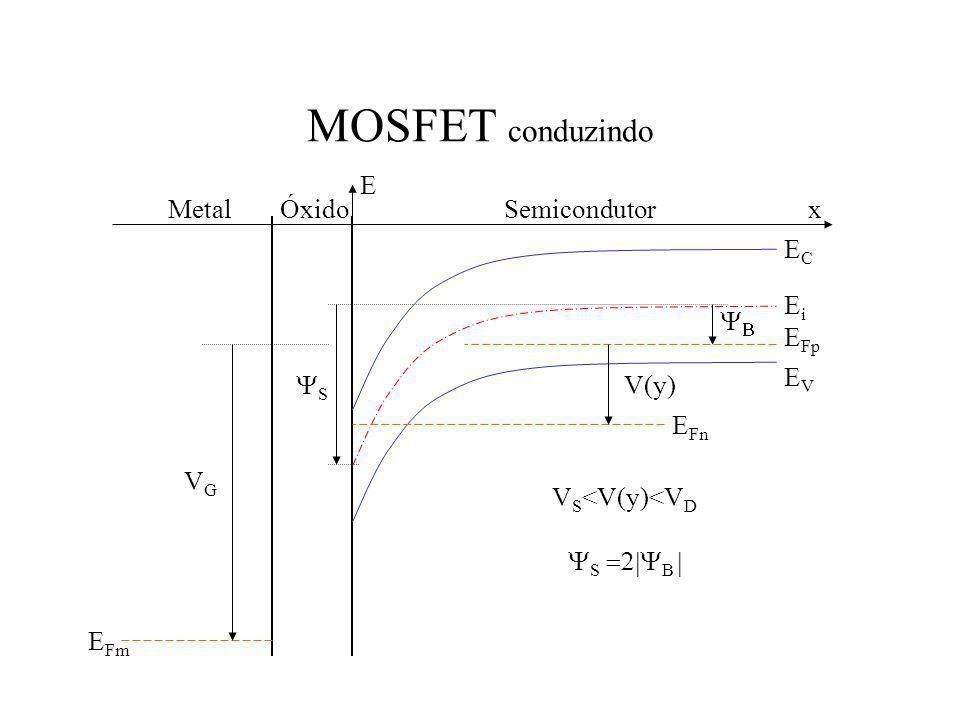 MOSFET conduzindo E Fp ECEC EVEV EiEi E Fn E Fm V(y) S VGVG MetalÓxidoSemicondutorx E V S <V(y)<V D S B