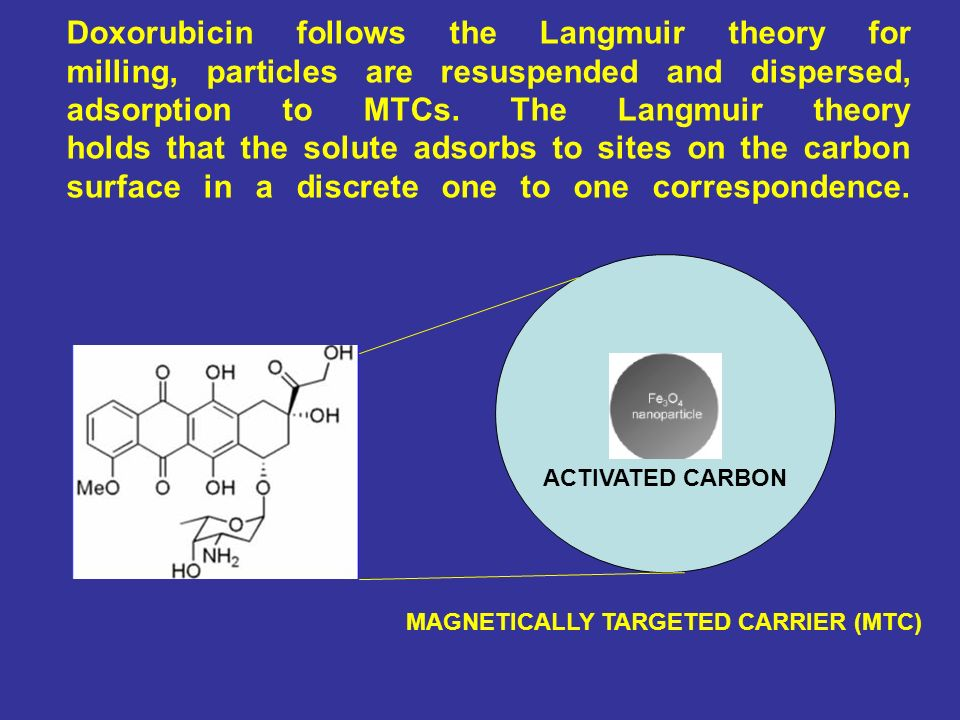 Doxorubicin follows the Langmuir theory for milling, particles are resuspended and dispersed, adsorption to MTCs. The Langmuir theory holds that the s