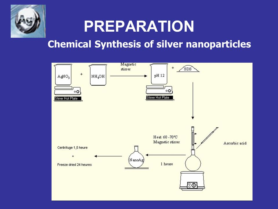 PREPARATION Chemical Synthesis of silver nanoparticles