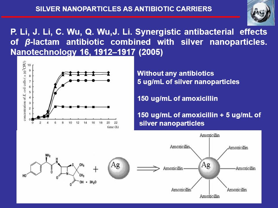 Without any antibiotics 5 ug/mL of silver nanoparticles 150 ug/mL of amoxicillin 150 ug/mL of amoxicillin + 5 ug/mL of silver nanoparticles P. Li, J.