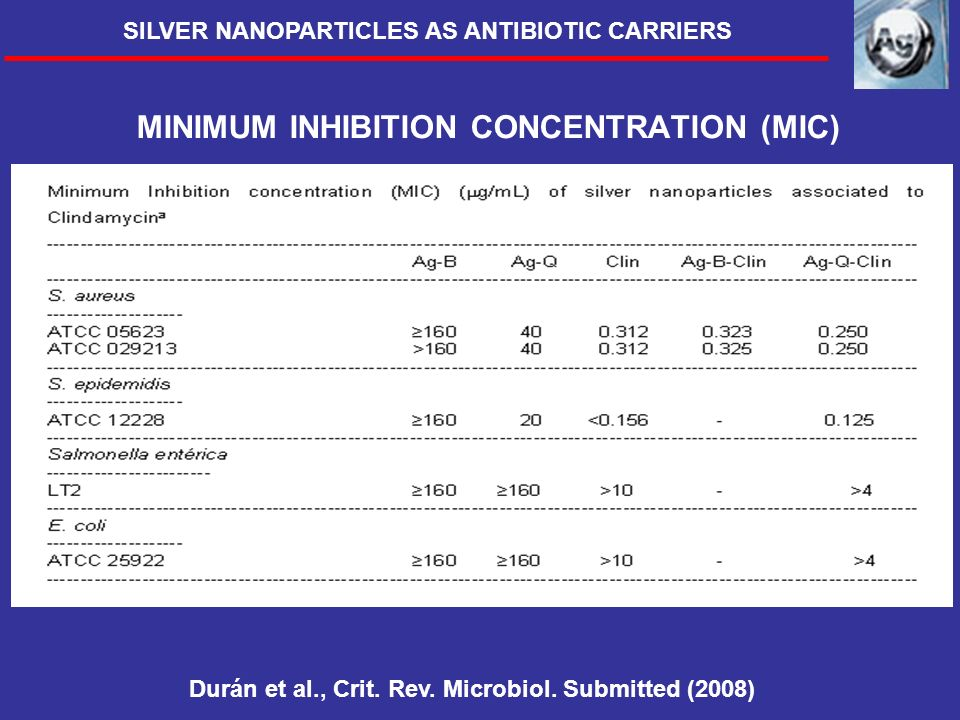 MINIMUM INHIBITION CONCENTRATION (MIC) Durán et al., Crit. Rev. Microbiol. Submitted (2008) SILVER NANOPARTICLES AS ANTIBIOTIC CARRIERS