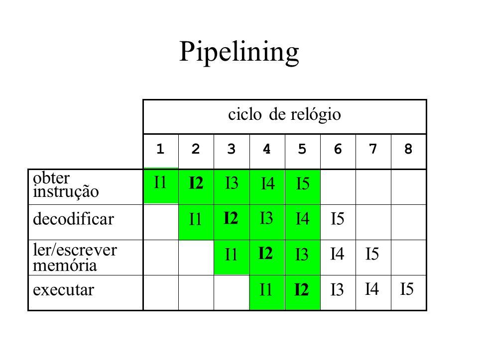 Pipelining 87654321 ciclo de relógio executar ler/escrever memória decodificar obter instrução I1 I2 I3 I4 I5