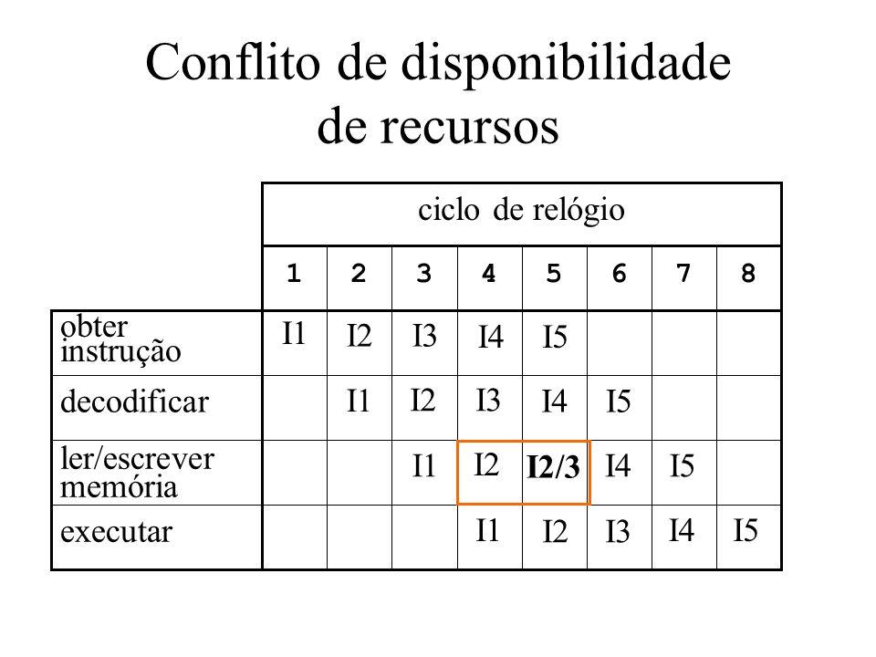 Conflito de disponibilidade de recursos 87654321 ciclo de relógio executar ler/escrever memória decodificar obter instrução I1 I2 I3 I2/3 I3 I4 I5
