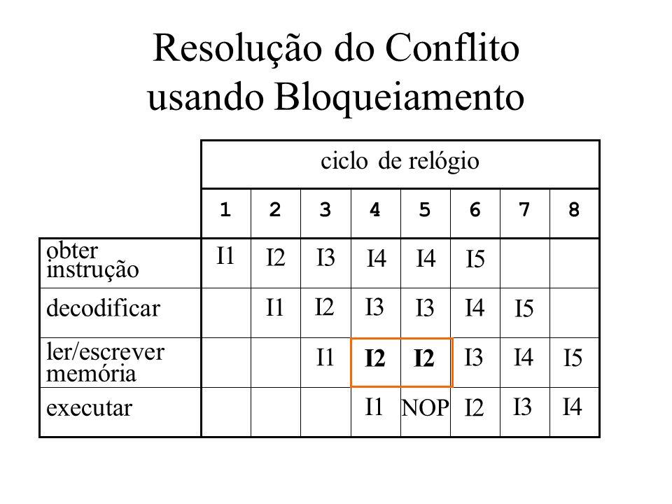 Resolução do Conflito usando Bloqueiamento 87654321 ciclo de relógio executar ler/escrever memória decodificar obter instrução I1 I2 NOP I3 I2 I4 I3 I