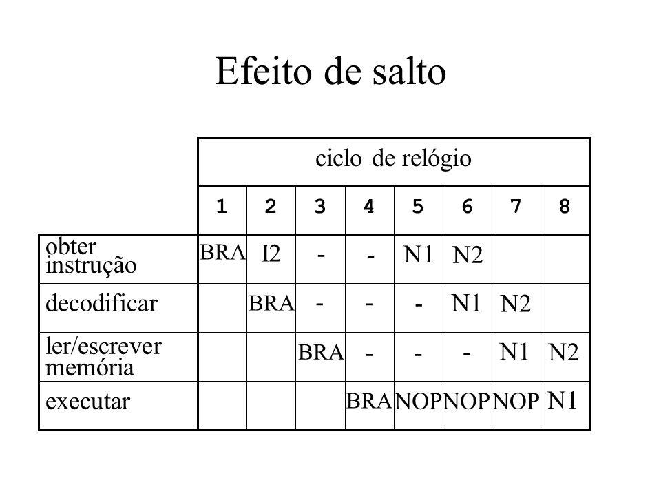 Efeito de salto 87654321 ciclo de relógio executar ler/escrever memória decodificar obter instrução BRA I2 - - NOP - - - - - - N1 N2 NOP