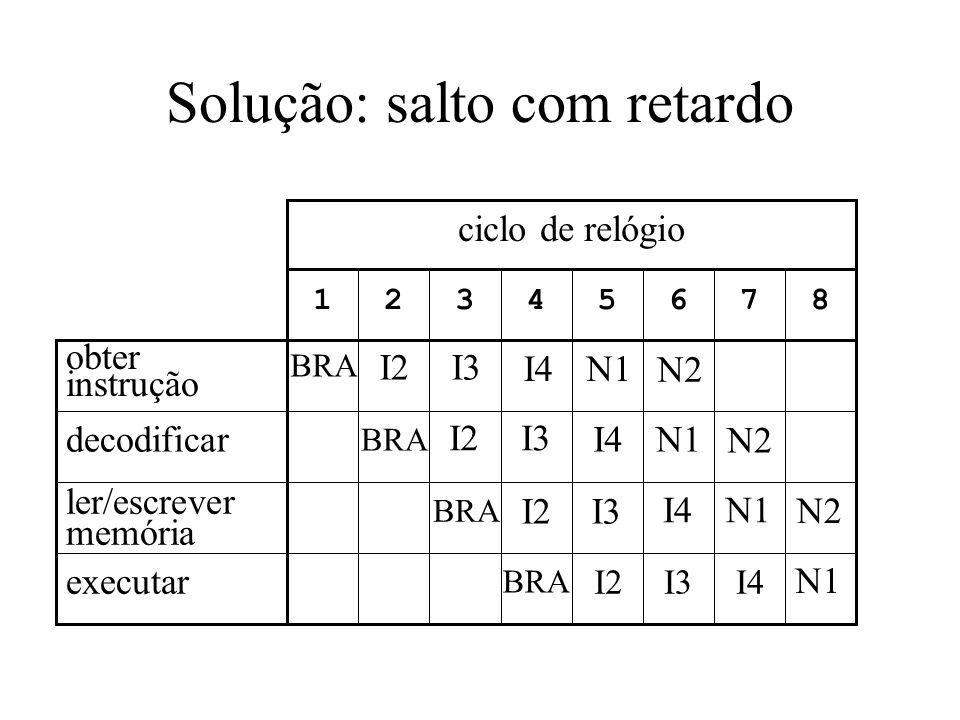Solução: salto com retardo 87654321 ciclo de relógio executar ler/escrever memória decodificar obter instrução BRA I2 I3 I4 N1 N2 I3I4