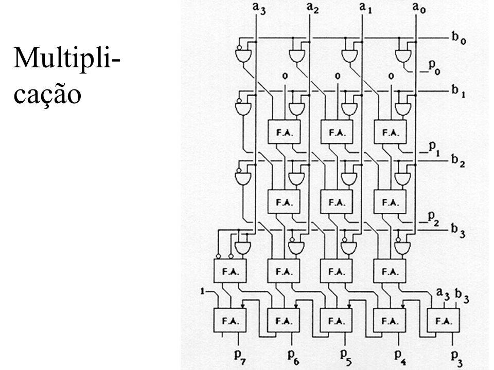 Multipli- cação